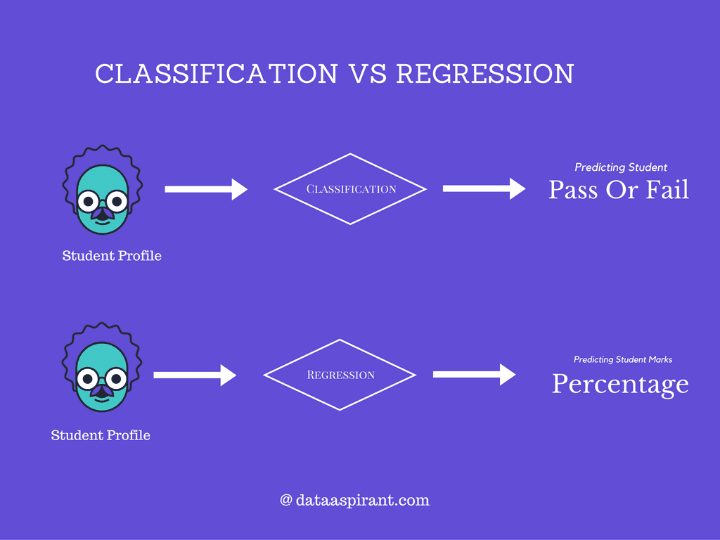 difference between classification and regression in machine learning