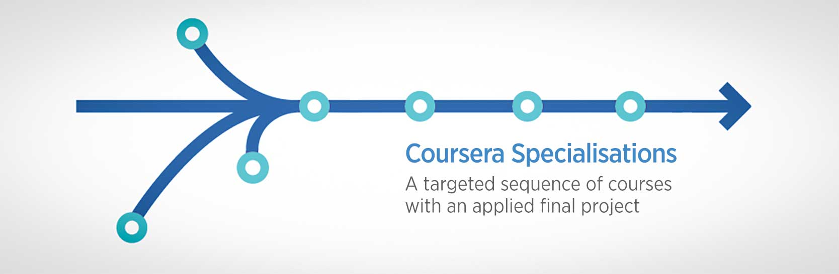Four Coursera data science  Specializations starts this month