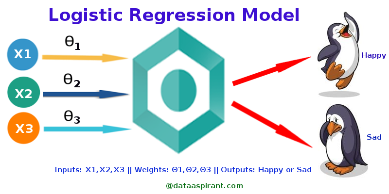 How the logistic regression model works