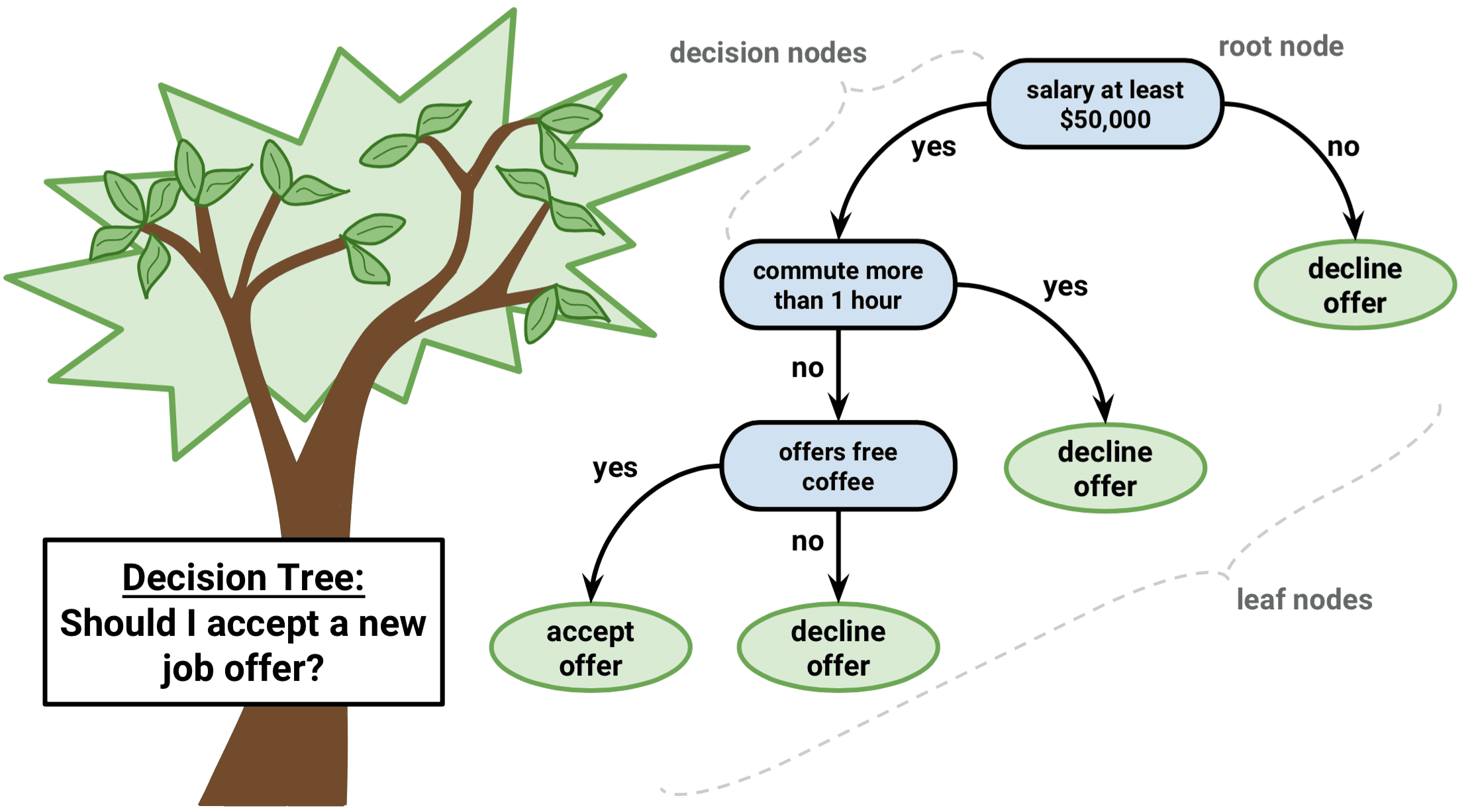 decision tree What a decision tree is a decision tree as discussed here depicts rules for dividing data into groups the first rule splits the entire data set into some number of pieces, and then another rule may be applied to a piece, different rules to.