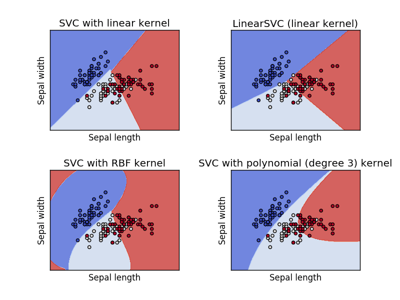 Support vector machine (Svm classifier) implemenation in