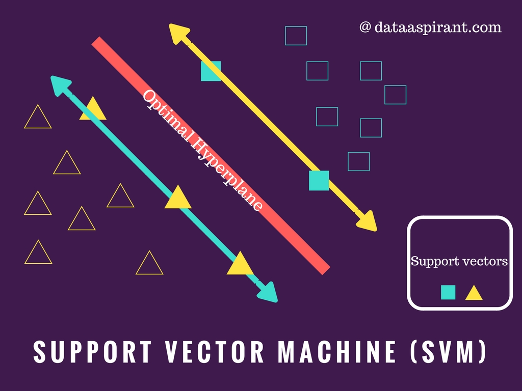 Svm classifier, Introduction to support vector machine algorithm
