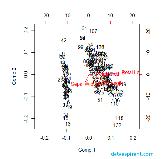 How to perform the principal component analysis in R