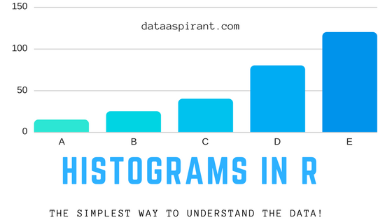 How to create histograms in R