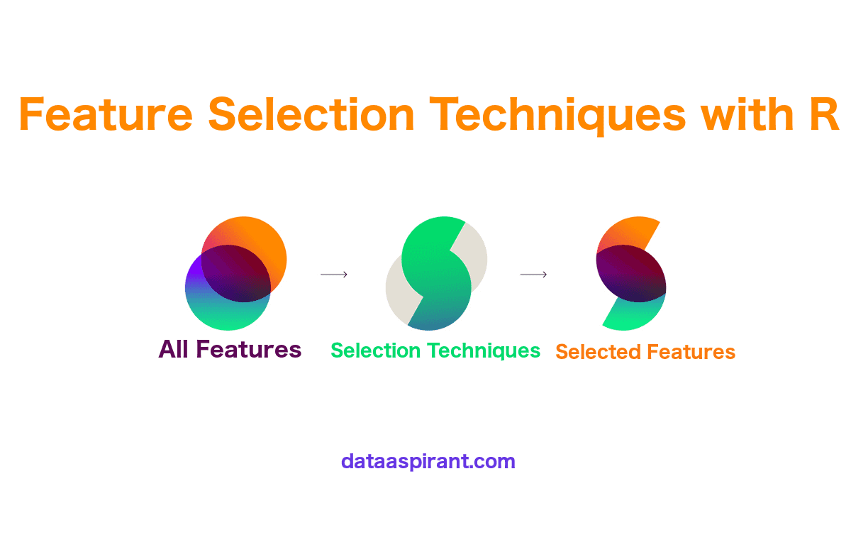 Feature selection techniques with R