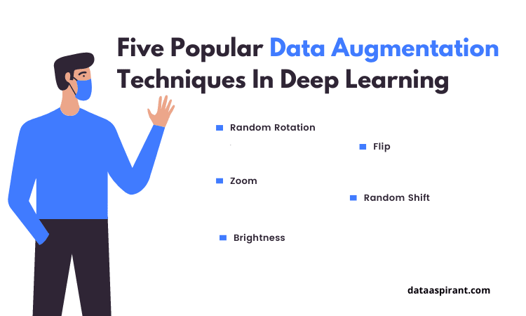 Five Popular Data Augmentation techniques In Deep Learning